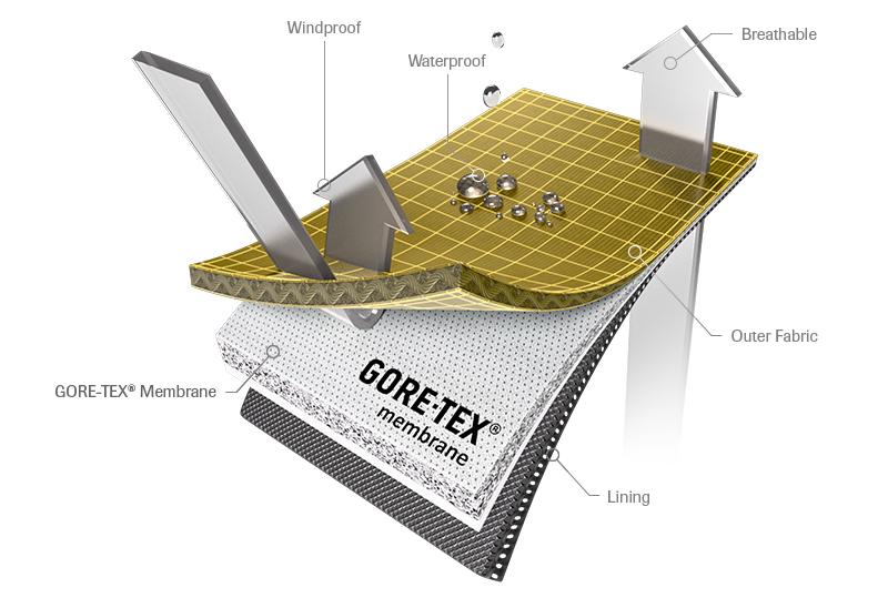 goretex membrána zloženie
